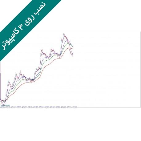 اندیکاتور میانگین متحرک لگاریتمی ( LScale-MA)